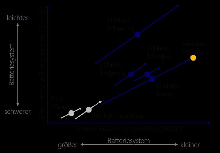 Vergleich der Batterietechnologien
